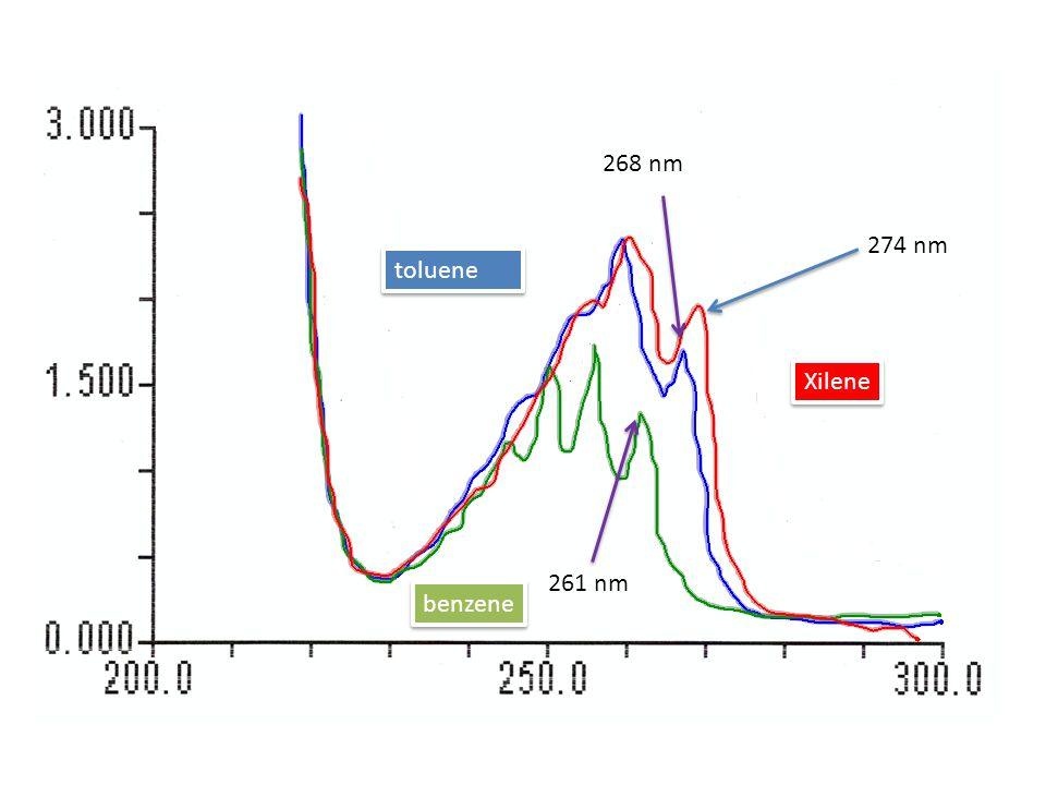 benzene toluene Xilene 268 nm 261 nm 274 nm