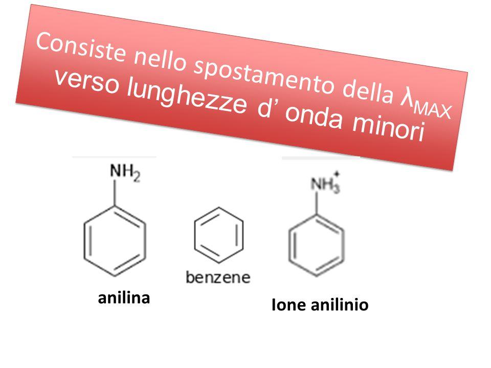 Consiste nello spostamento della λ MAX verso lunghezze d' onda minori anilina Ione anilinio