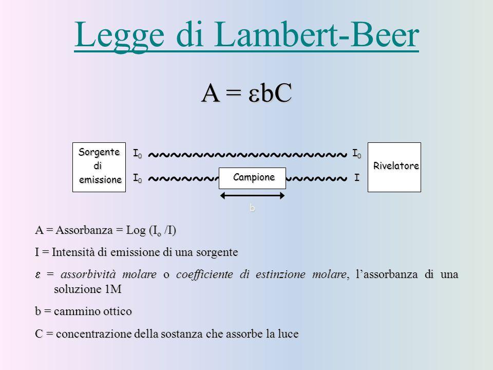 A =  bC A = Assorbanza = Log (I o /I) I = Intensità di emissione di una sorgente  = assorbività molare o coefficiente di estinzione molare, l'assorbanza di una soluzione 1M b = cammino ottico C = concentrazione della sostanza che assorbe la luce I0I0I0I0 ~~~~~~~~~~~~~~~~~~ ~~~~~~~~~~~~~~~~~~ I Sorgente di emissione Rivelatore Campione b I0I0I0I0 I0I0I0I0 Legge di Lambert-Beer