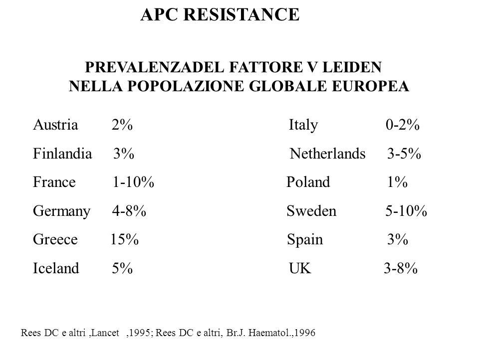 APC RESISTANCE PREVALENZADEL FATTORE V LEIDEN NELLA POPOLAZIONE GLOBALE EUROPEA Austria 2% Italy 0-2% Finlandia 3% Netherlands 3-5% France 1-10% Polan