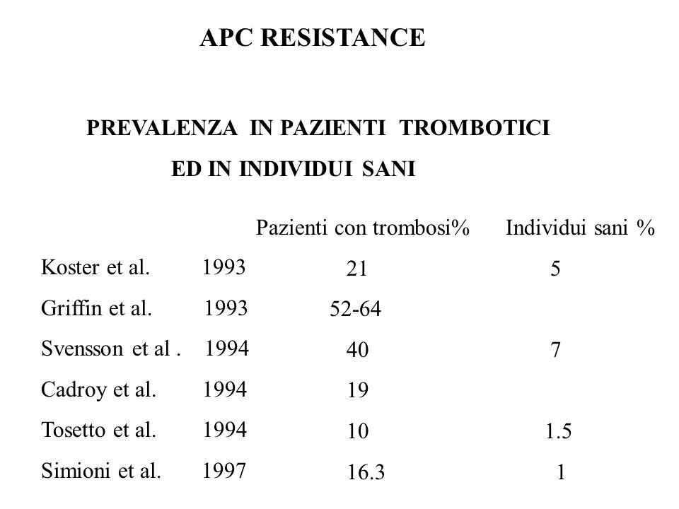 APC RESISTANCE PREVALENZA IN PAZIENTI TROMBOTICI ED IN INDIVIDUI SANI Koster et al. 1993 Griffin et al. 1993 Svensson et al. 1994 Cadroy et al. 1994 T