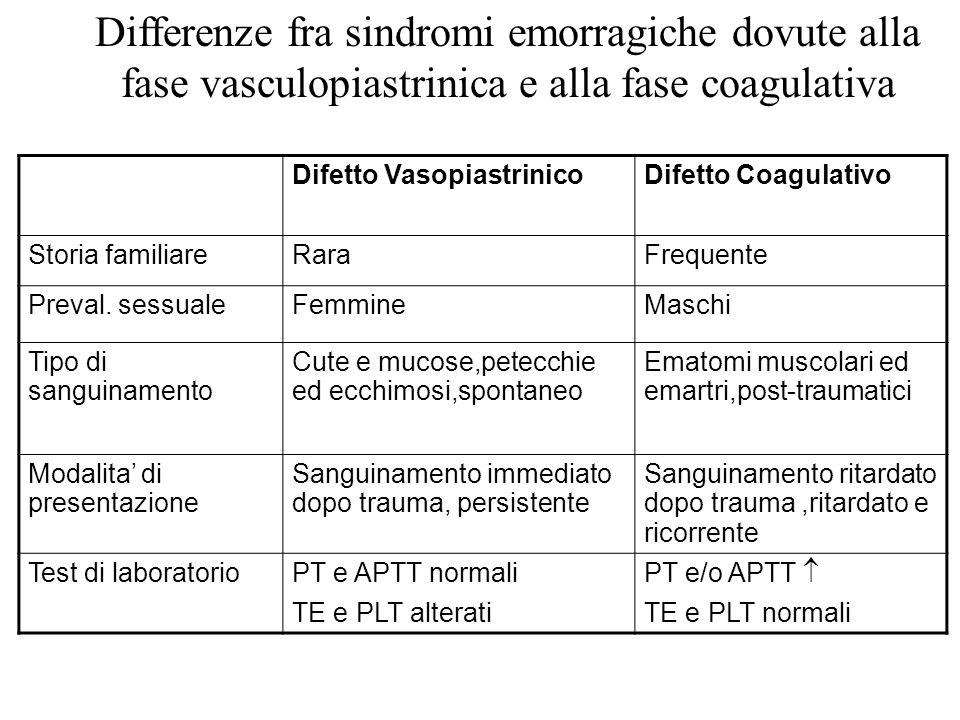Differenze fra sindromi emorragiche dovute alla fase vasculopiastrinica e alla fase coagulativa Difetto VasopiastrinicoDifetto Coagulativo Storia fami
