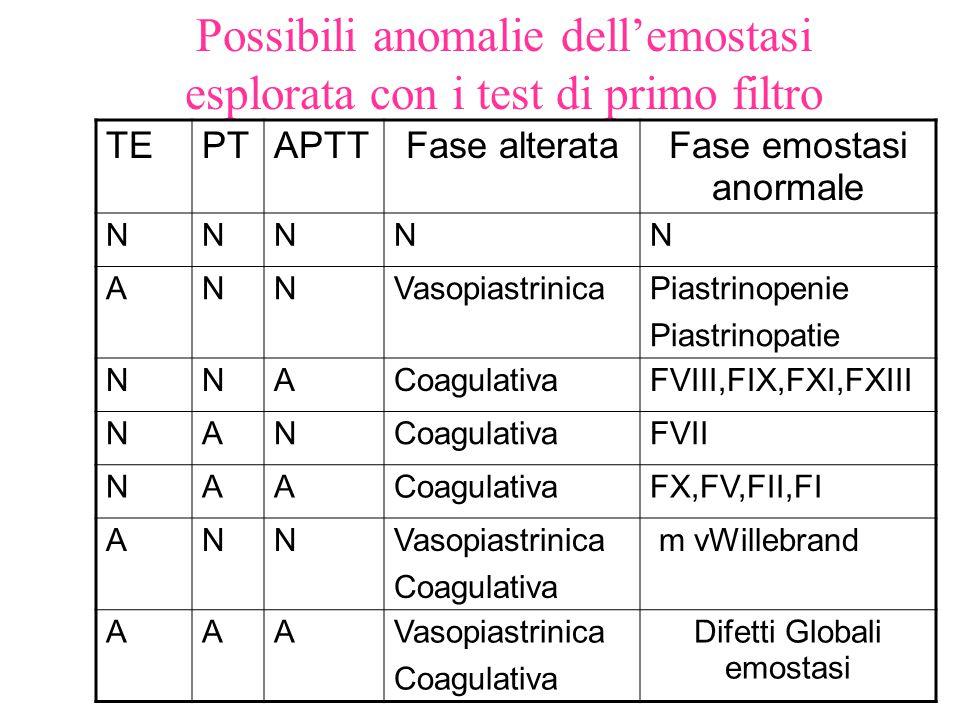 Possibili anomalie dell'emostasi esplorata con i test di primo filtro TEPTAPTTFase alterataFase emostasi anormale NNNNN ANNVasopiastrinicaPiastrinopen