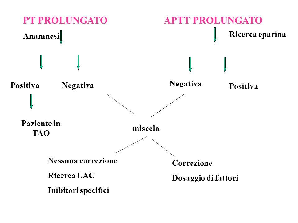 PT PROLUNGATO Anamnesi Positiva Negativa Paziente in TAO APTT PROLUNGATO Ricerca eparina Positiva Negativa miscela Nessuna correzione Ricerca LAC Inib