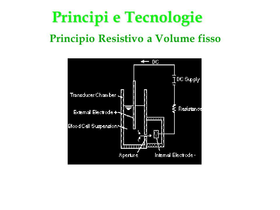 Principio Resistivo a Volume fisso Principi e Tecnologie