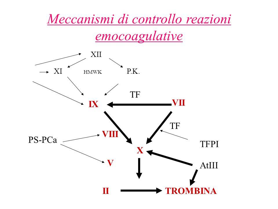 Meccanismi di controllo reazioni emocoagulative XII XI HMWK P.K. IX VII TF VIII X V IITROMBINA PS-PCa TFPI AtIII