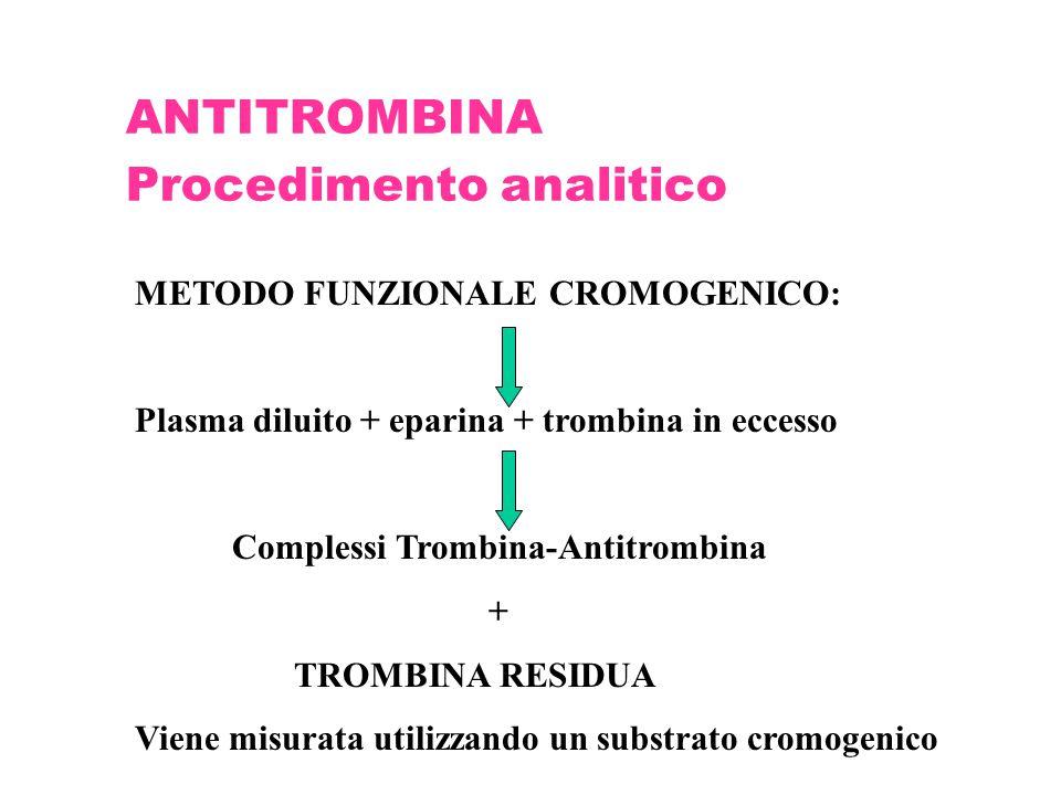 ANTITROMBINA Procedimento analitico METODO FUNZIONALE CROMOGENICO: Plasma diluito + eparina + trombina in eccesso Complessi Trombina-Antitrombina + TR