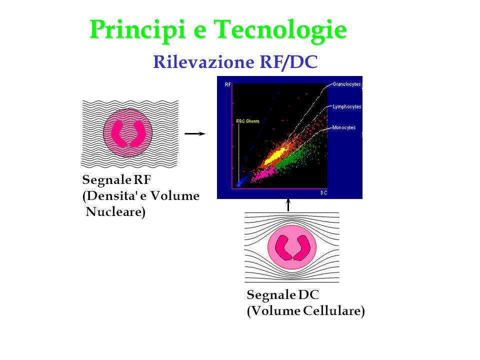 Segnale RF (Densita' e Volume Nucleare) Segnale DC (Volume Cellulare) Rilevazione RF/DC Principi e Tecnologie