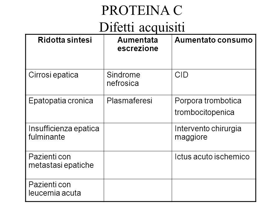 PROTEINA C Difetti acquisiti Ridotta sintesiAumentata escrezione Aumentato consumo Cirrosi epaticaSindrome nefrosica CID Epatopatia cronicaPlasmaferes