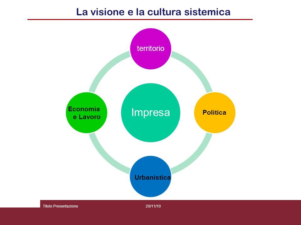 20/11/10Titolo Presentazione La visione e la cultura sistemica Impresa territorio Politica Urbanistica Economia e Lavoro