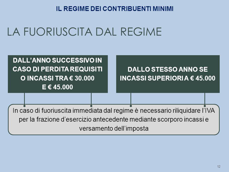 12 DALLO STESSO ANNO SE INCASSI SUPERIORI A € 45.000 DALL'ANNO SUCCESSIVO IN CASO DI PERDITA REQUISITI O INCASSI TRA € 30.000 E € 45.000 In caso di fu