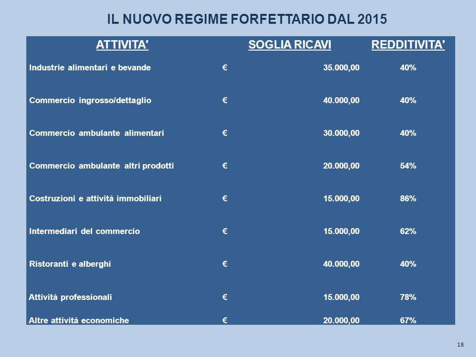 18 ATTIVITA SOGLIA RICAVIREDDITIVITA Industrie alimentari e bevande € 35.000,0040% Commercio ingrosso/dettaglio € 40.000,0040% Commercio ambulante alimentari € 30.000,0040% Commercio ambulante altri prodotti € 20.000,0054% Costruzioni e attività immobiliari € 15.000,0086% Intermediari del commercio € 15.000,0062% Ristoranti e alberghi € 40.000,0040% Attività professionali € 15.000,0078% Altre attività economiche € 20.000,0067% IL NUOVO REGIME FORFETTARIO DAL 2015