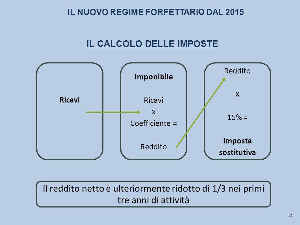IL CALCOLO DELLE IMPOSTE Ricavi Imponibile Ricavi x Coefficiente = Reddito X 15% = Imposta sostitutiva 19 Il reddito netto è ulteriormente ridotto di 1/3 nei primi tre anni di attività IL NUOVO REGIME FORFETTARIO DAL 2015