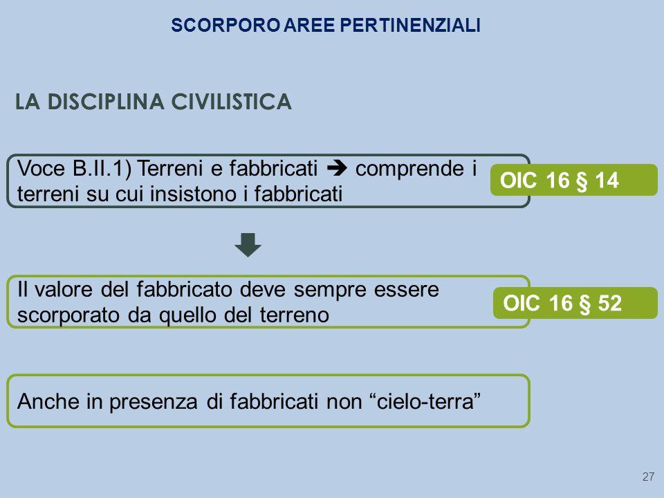 27 Voce B.II.1) Terreni e fabbricati  comprende i terreni su cui insistono i fabbricati OIC 16 § 14 Il valore del fabbricato deve sempre essere scorp