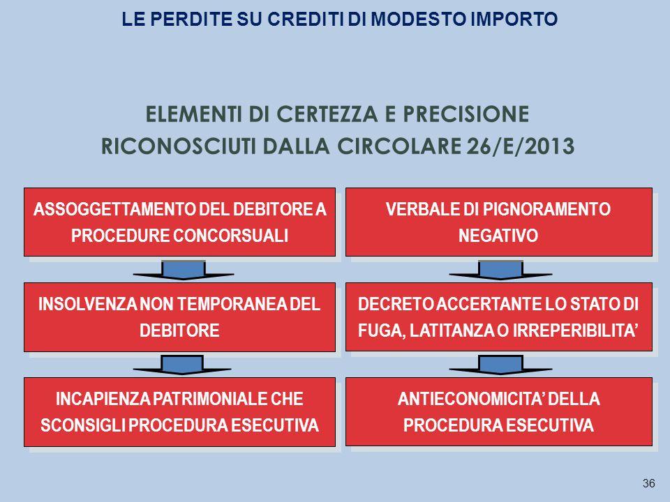 36 ASSOGGETTAMENTO DEL DEBITORE A PROCEDURE CONCORSUALI VERBALE DI PIGNORAMENTO NEGATIVO INSOLVENZA NON TEMPORANEA DEL DEBITORE DECRETO ACCERTANTE LO STATO DI FUGA, LATITANZA O IRREPERIBILITA' INCAPIENZA PATRIMONIALE CHE SCONSIGLI PROCEDURA ESECUTIVA ANTIECONOMICITA' DELLA PROCEDURA ESECUTIVA LE PERDITE SU CREDITI DI MODESTO IMPORTO ELEMENTI DI CERTEZZA E PRECISIONE RICONOSCIUTI DALLA CIRCOLARE 26/E/2013