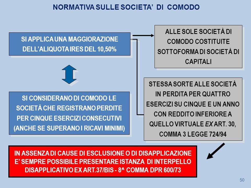 IN ASSENZA DI CAUSE DI ESCLUSIONE O DI DISAPPLICAZIONE E' SEMPRE POSSIBILE PRESENTARE ISTANZA DI INTERPELLO DISAPPLICATIVO EX ART.37/BIS - 8^ COMMA DPR 600/73 SI APPLICA UNA MAGGIORAZIONE DELL'ALIQUOTA IRES DEL 10,50% SI CONSIDERANO DI COMODO LE SOCIETÀ CHE REGISTRANO PERDITE PER CINQUE ESERCIZI CONSECUTIVI (ANCHE SE SUPERANO I RICAVI MINIMI) ALLE SOLE SOCIETÀ DI COMODO COSTITUITE SOTTOFORMA DI SOCIETÀ DI CAPITALI STESSA SORTE ALLE SOCIETÀ IN PERDITA PER QUATTRO ESERCIZI SU CINQUE E UN ANNO CON REDDITO INFERIORE A QUELLO VIRTUALE EX ART.