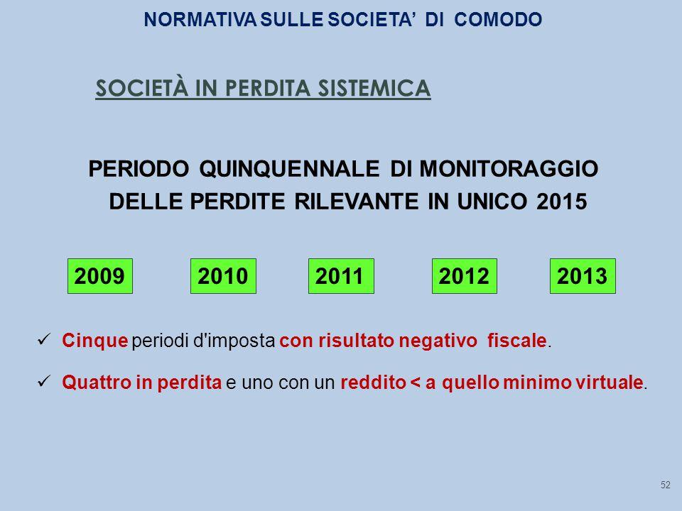 PERIODO QUINQUENNALE DI MONITORAGGIO DELLE PERDITE RILEVANTE IN UNICO 2015 20092010201120122013 Cinque periodi d imposta con risultato negativo fiscale.