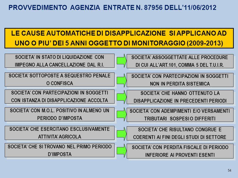 SOCIETA' ASSOGGETTATE ALLE PROCEDURE DI CUI ALL'ART.101, COMMA 5 DEL T.U.I.R.