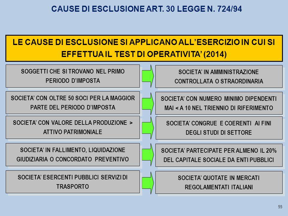 SOCIETA' IN AMMINISTRAZIONE CONTROLLATA O STRAORDINARIA SOCIETA' CON NUMERO MINIMO DIPENDENTI MAI < A 10 NEL TRIENNIO DI RIFERIMENTO SOCIETA' CONGRUE E COERENTI AI FINI DEGLI STUDI DI SETTORE LE CAUSE DI ESCLUSIONE SI APPLICANO ALL'ESERCIZIO IN CUI SI EFFETTUA IL TEST DI OPERATIVITA' (2014) CAUSE DI ESCLUSIONE ART.