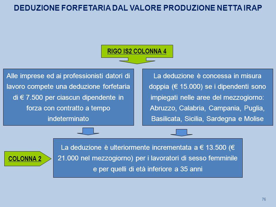 76 La deduzione è concessa in misura doppia (€ 15.000) se i dipendenti sono impiegati nelle aree del mezzogiorno: Abruzzo, Calabria, Campania, Puglia,