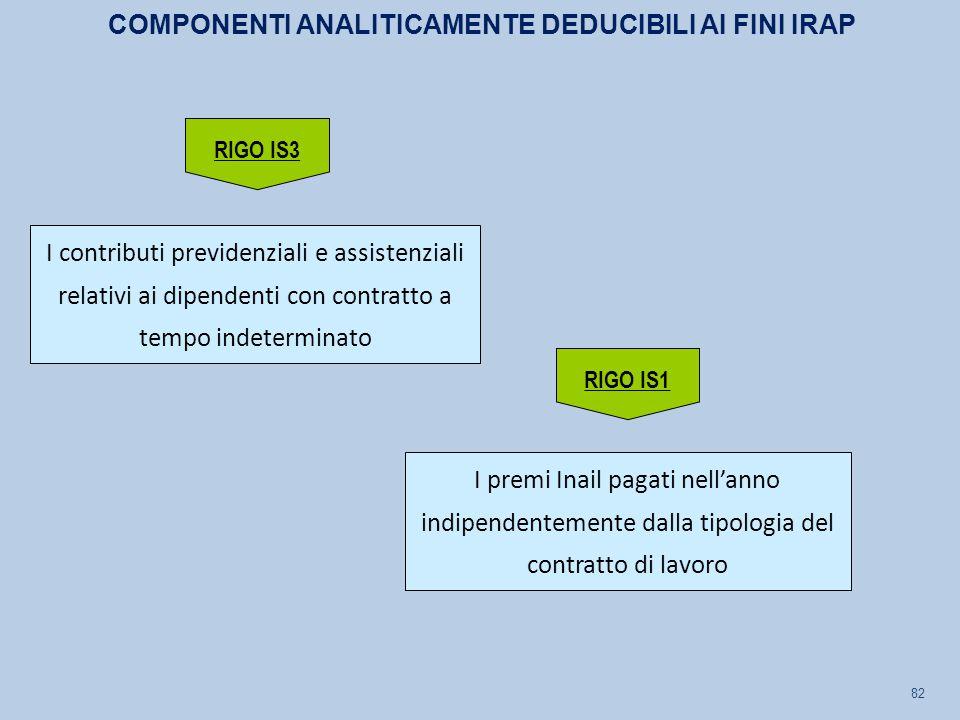 82 I contributi previdenziali e assistenziali relativi ai dipendenti con contratto a tempo indeterminato I premi Inail pagati nell'anno indipendenteme