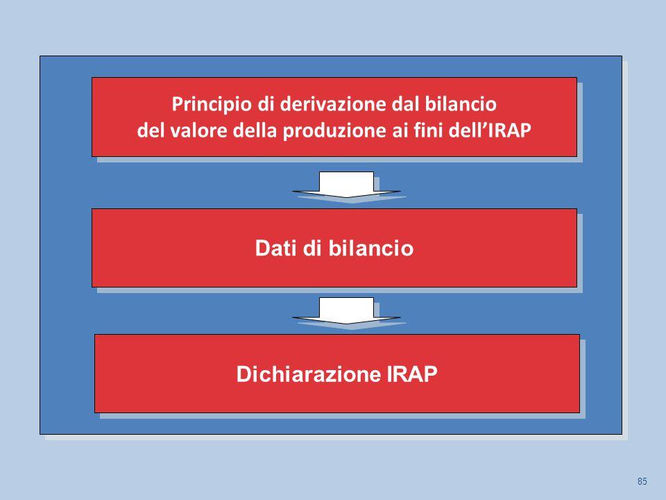 85 Dati di bilancio Dichiarazione IRAP Principio di derivazione dal bilancio del valore della produzione ai fini dell'IRAP Principio di derivazione dal bilancio del valore della produzione ai fini dell'IRAP
