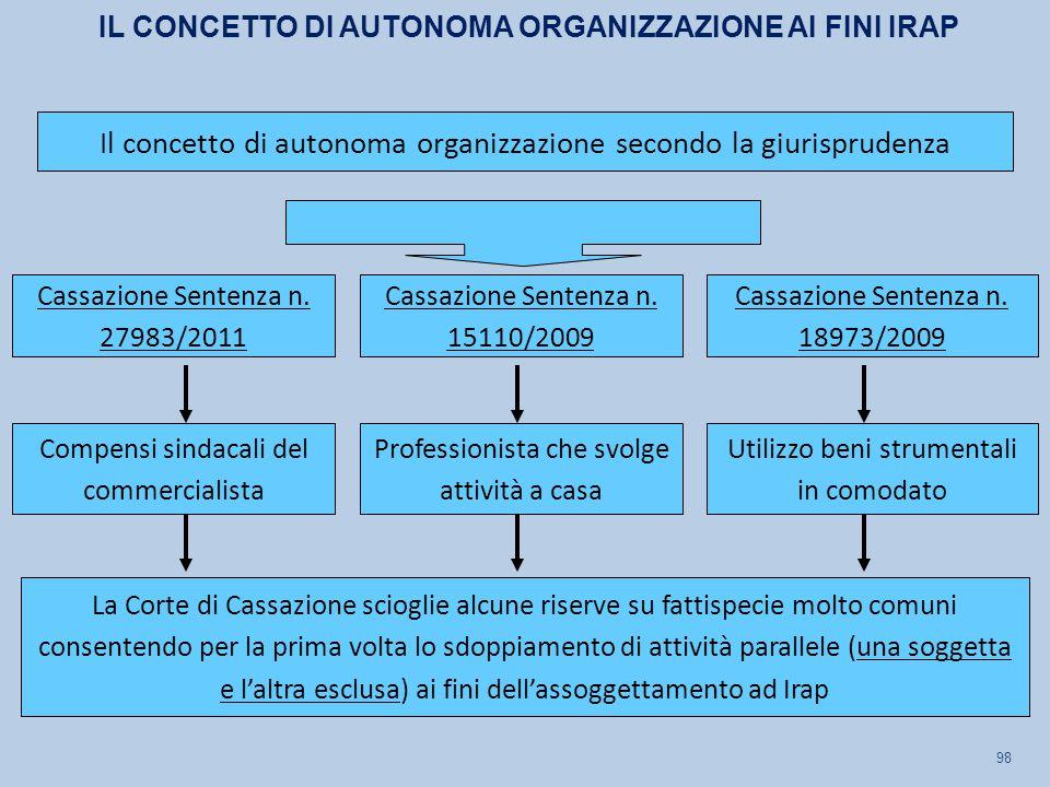 98 Cassazione Sentenza n. 27983/2011 Compensi sindacali del commercialista Il concetto di autonoma organizzazione secondo la giurisprudenza Cassazione
