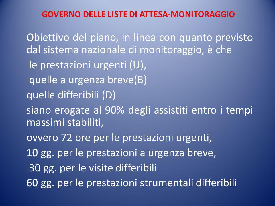 GOVERNO DELLE LISTE DI ATTESA-MONITORAGGIO Obiettivo del piano, in linea con quanto previsto dal sistema nazionale di monitoraggio, è che le prestazio