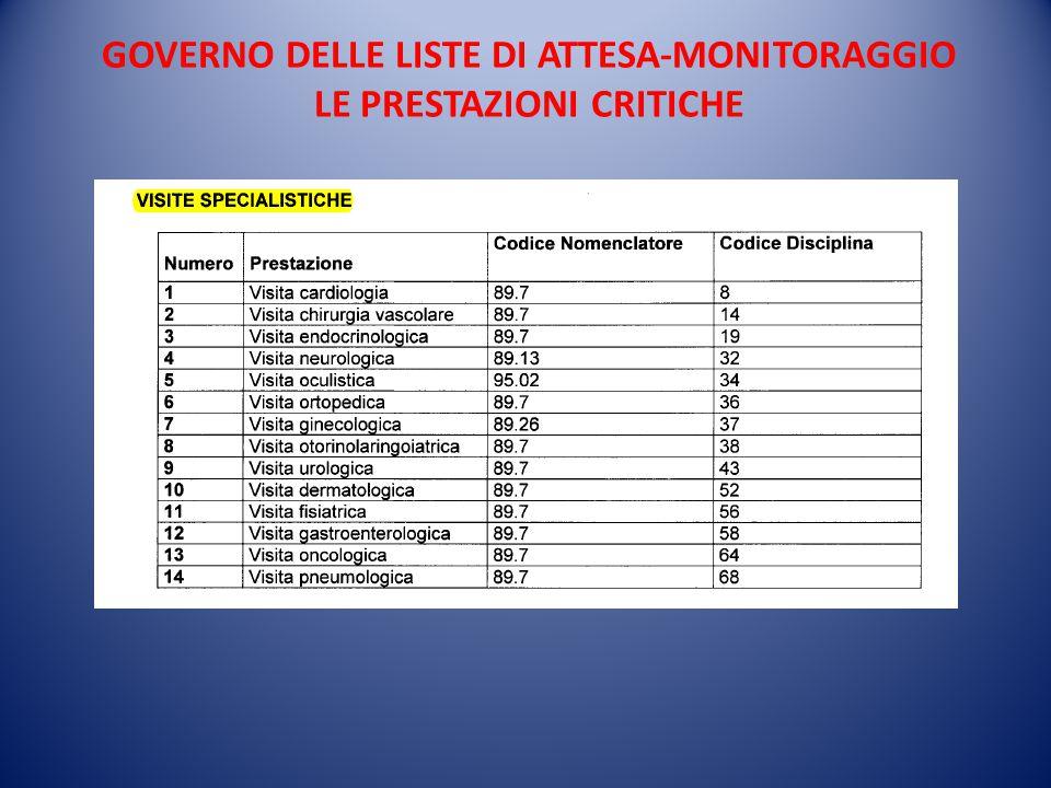 GOVERNO DELLE LISTE DI ATTESA-MONITORAGGIO LE PRESTAZIONI CRITICHE