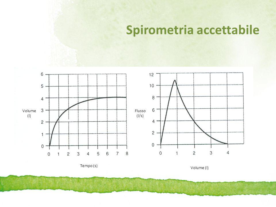 Inizio espirazione senza esitazioni Spirometria inaccettabile per inizio espirazione non corretta Si veda l'aspetto arrotondato del diagramma flusso-volume a livello del picco Volume (l) Tempo (s) Volume (l) Flusso (l/s)