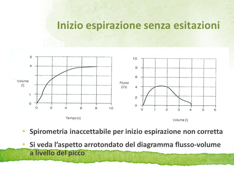 Inizio espirazione senza esitazioni Spirometria inaccettabile per inizio espirazione non corretta Si veda l'aspetto arrotondato del diagramma flusso-v