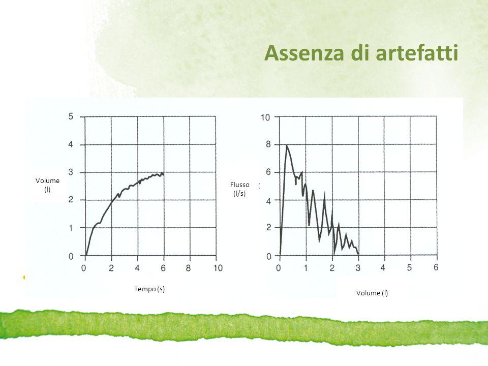 Spirometria non accettabile per comparsa di tosse Volume (l) Tempo (s) Volume (l) Flusso (l/s)