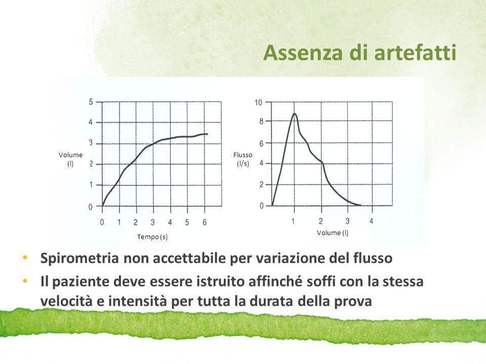 Assenza di artefatti Spirometria non accettabile per variazione del flusso Il paziente deve essere istruito affinché soffi con la stessa velocità e in