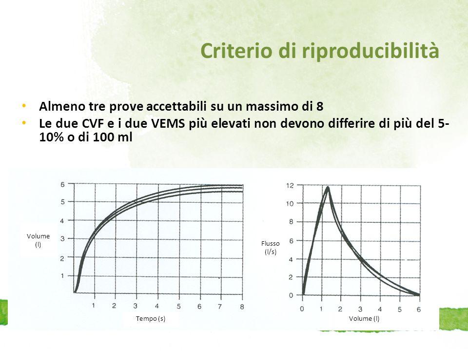 Criterio di riproducibilità Almeno tre prove accettabili su un massimo di 8 Le due CVF e i due VEMS più elevati non devono differire di più del 5- 10%