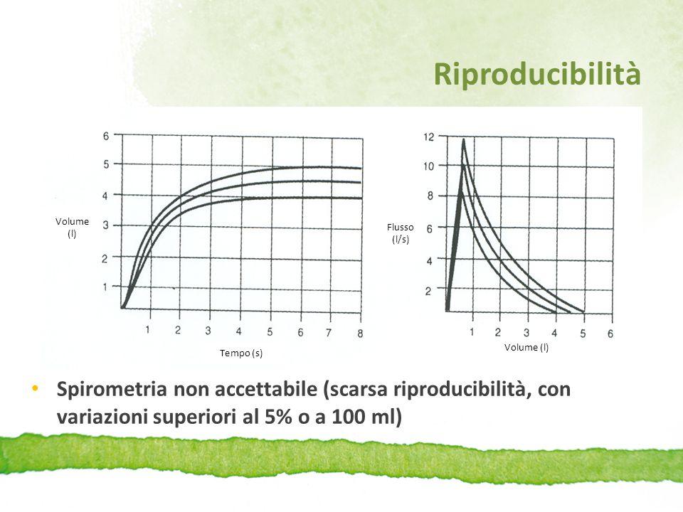 Riproducibilità Spirometria non accettabile (scarsa riproducibilità, con variazioni superiori al 5% o a 100 ml) Volume (l) Tempo (s) Volume (l) Flusso