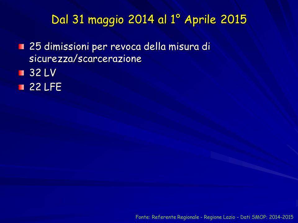 Dal 31 maggio 2014 al 1° Aprile 2015 25 dimissioni per revoca della misura di sicurezza/scarcerazione 32 LV 22 LFE