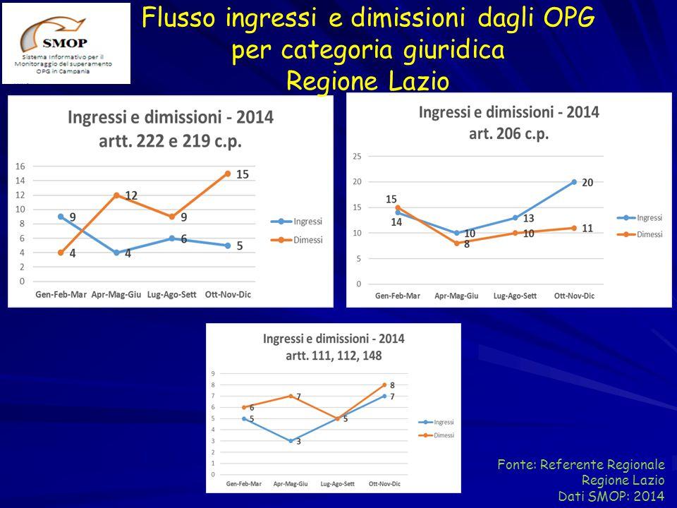 Flusso ingressi e dimissioni dagli OPG per categoria giuridica Regione Lazio Fonte: Referente Regionale Regione Lazio Dati SMOP: 2014