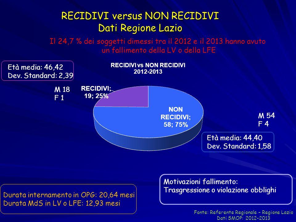 RECIDIVI versus NON RECIDIVI Dati Regione Lazio Fonte: Referente Regionale – Regione Lazio Dati SMOP: 2012-2013 Motivazioni fallimento: Trasgressione
