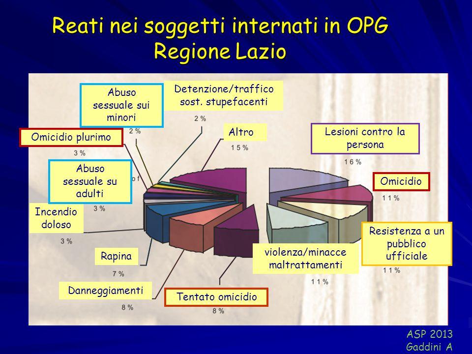 Reati nei soggetti internati in OPG Regione Lazio Incendio doloso Rapina Lesioni contro la persona Detenzione/traffico sost. stupefacenti Altro Abuso