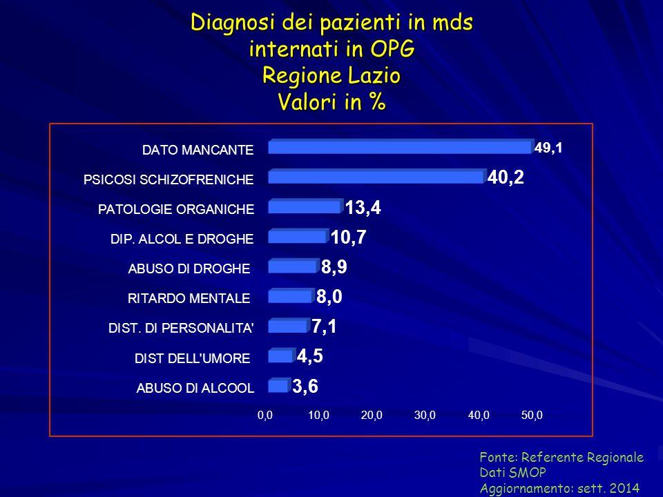 Diagnosi dei pazienti in mds internati in OPG Regione Lazio Valori in % Fonte: Referente Regionale Dati SMOP Aggiornamento: sett. 2014