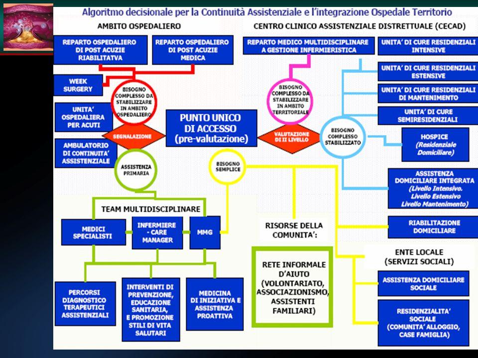 INTEGRAZIONE OSPEDALE-TERRITORIO