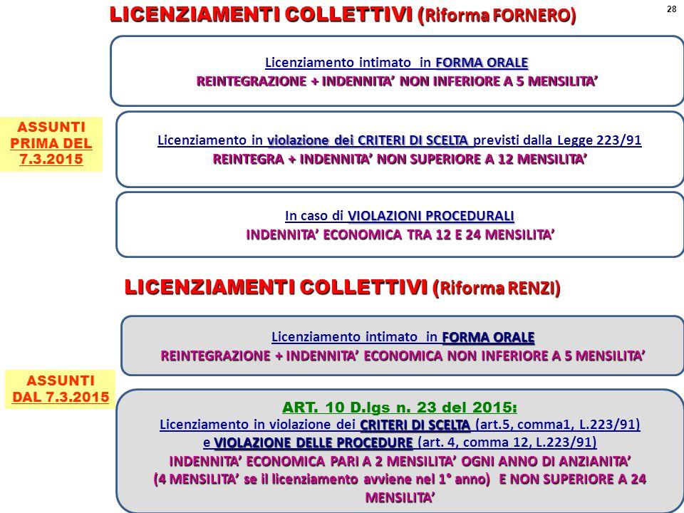 violazione dei CRITERI DI SCELTA Licenziamento in violazione dei CRITERI DI SCELTA previsti dalla Legge 223/91 REINTEGRA + INDENNITA' NON SUPERIORE A 12 MENSILITA' FORMA ORALE Licenziamento intimato in FORMA ORALE REINTEGRAZIONE + INDENNITA' NON INFERIORE A 5 MENSILITA' VIOLAZIONI PROCEDURALI In caso di VIOLAZIONI PROCEDURALI INDENNITA' ECONOMICA TRA 12 E 24 MENSILITA' LICENZIAMENTI COLLETTIVI ( Riforma FORNERO) LICENZIAMENTI COLLETTIVI ( Riforma RENZI) FORMA ORALE Licenziamento intimato in FORMA ORALE REINTEGRAZIONE + INDENNITA' ECONOMICA NON INFERIORE A 5 MENSILITA' ART.