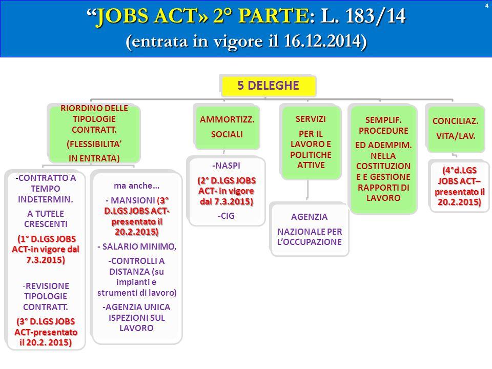 3 JOBS ACT» 2° PARTE: L.
