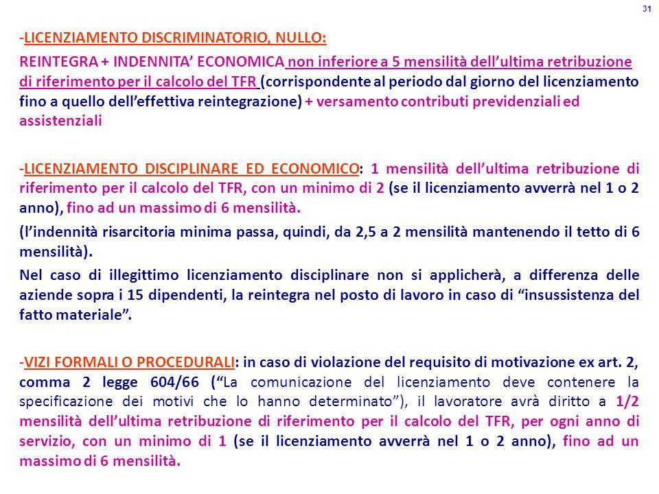 31 -LICENZIAMENTO DISCRIMINATORIO, NULLO: REINTEGRA + INDENNITA' ECONOMICA non inferiore a 5 mensilità dell'ultima retribuzione di riferimento per il calcolo del TFR (corrispondente al periodo dal giorno del licenziamento fino a quello dell'effettiva reintegrazione) + versamento contributi previdenziali ed assistenziali -LICENZIAMENTO DISCIPLINARE ED ECONOMICO: 1 mensilità dell'ultima retribuzione di riferimento per il calcolo del TFR, con un minimo di 2 (se il licenziamento avverrà nel 1 o 2 anno), fino ad un massimo di 6 mensilità.