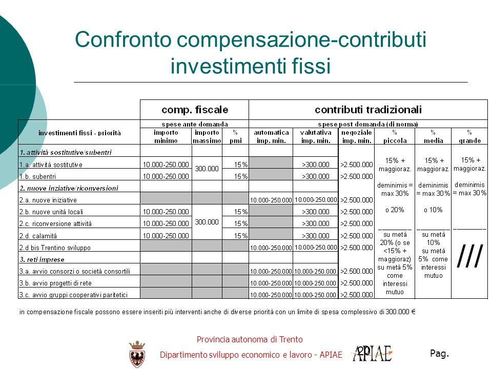 Provincia autonoma di Trento Dipartimento sviluppo economico e lavoro - APIAE Pag. 20 Confronto compensazione-contributi investimenti fissi