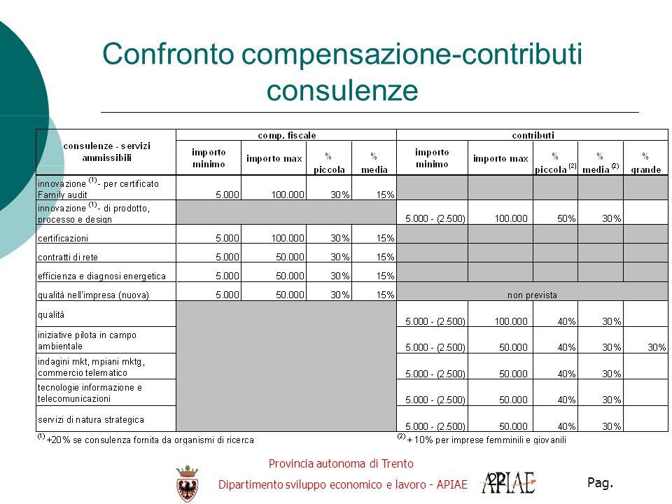Provincia autonoma di Trento Dipartimento sviluppo economico e lavoro - APIAE Pag. 22 Confronto compensazione-contributi consulenze