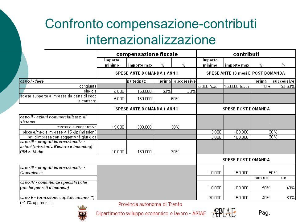 Provincia autonoma di Trento Dipartimento sviluppo economico e lavoro - APIAE Pag. 23 Confronto compensazione-contributi internazionalizzazione