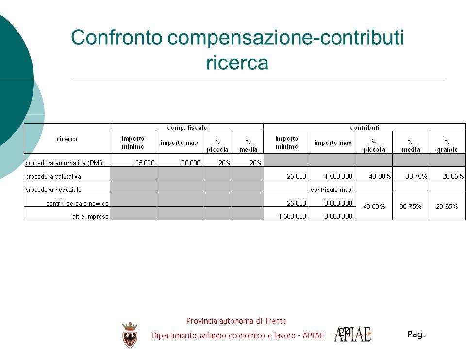 Provincia autonoma di Trento Dipartimento sviluppo economico e lavoro - APIAE Pag. 24 Confronto compensazione-contributi ricerca