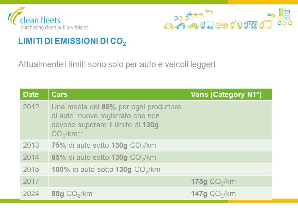LIMITI DI EMISSIONI DI CO 2 Attualmente i limiti sono solo per auto e veicoli leggeri DateCarsVans (Category N1*) 2012Una media del 65% per ogni produttore di auto nuove registrate che non devono superare il limite di 130g CO 2 /km** 201375% di auto sotto 130g CO 2 /km 201485% di auto sotto 130g CO 2 /km 2015100% di auto sotto 130g CO 2 /km 2017175g CO 2 /km 202495g CO 2 /km147g CO 2 /km