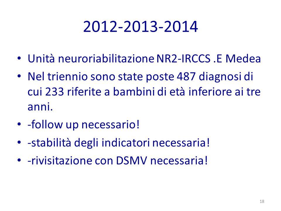 2012-2013-2014 Unità neuroriabilitazione NR2-IRCCS.E Medea Nel triennio sono state poste 487 diagnosi di cui 233 riferite a bambini di età inferiore a
